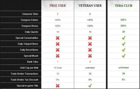 Siguiendo el modelo B2P (que nos convierte en veteranos), se puede jugar al Tera con mucha comodida