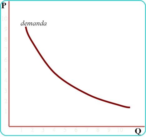 No sé mucho de economía pero... A menor precio, mayor demanda.